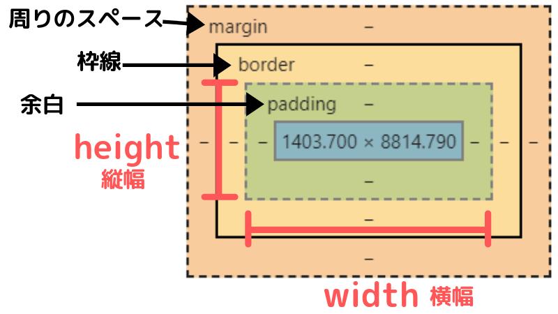 要素の大きさmargin-padding-border-width-height