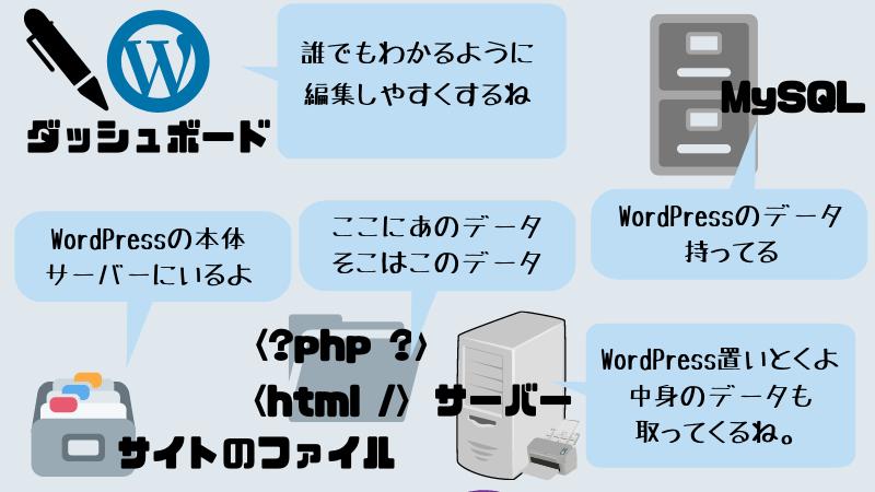 WordPressのサイトファイル・サーバー・MySQL